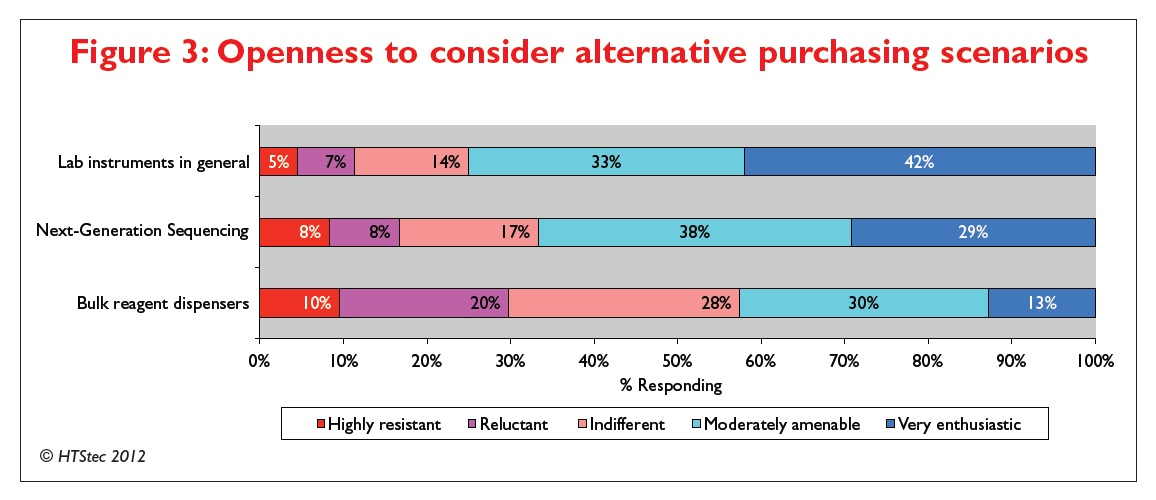 Figure 3 Openness to consider alternative purchasing scenarios