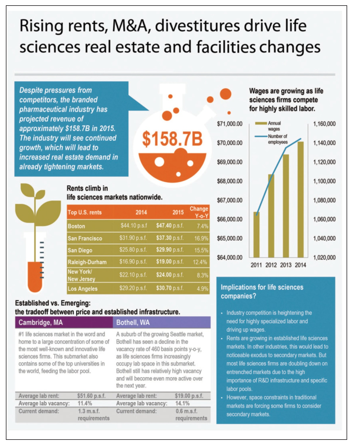 Figure 1 Rising rents, M&A, divestitures drive life sciences real estate and facilities changes infographic