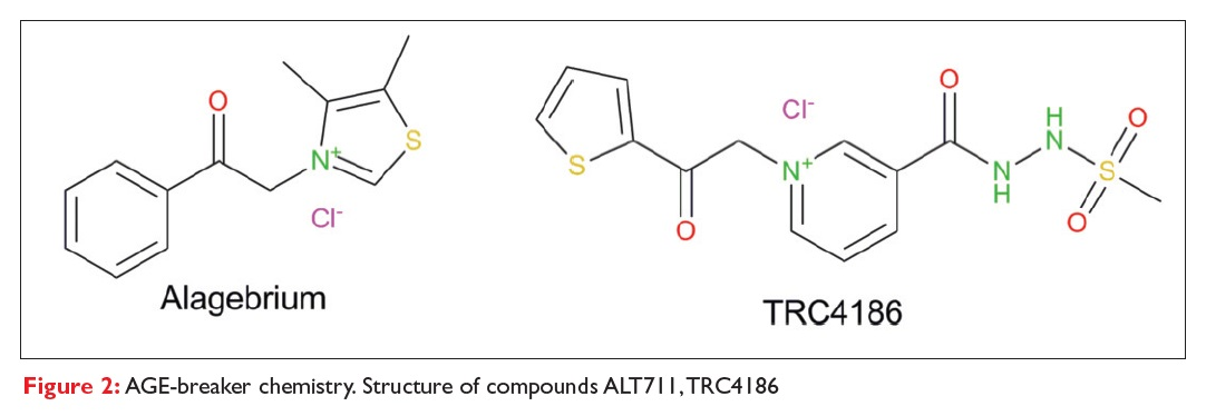 Figure 2 AGE-breaker chemistry. Structure of compounds ALT711, TRC4186