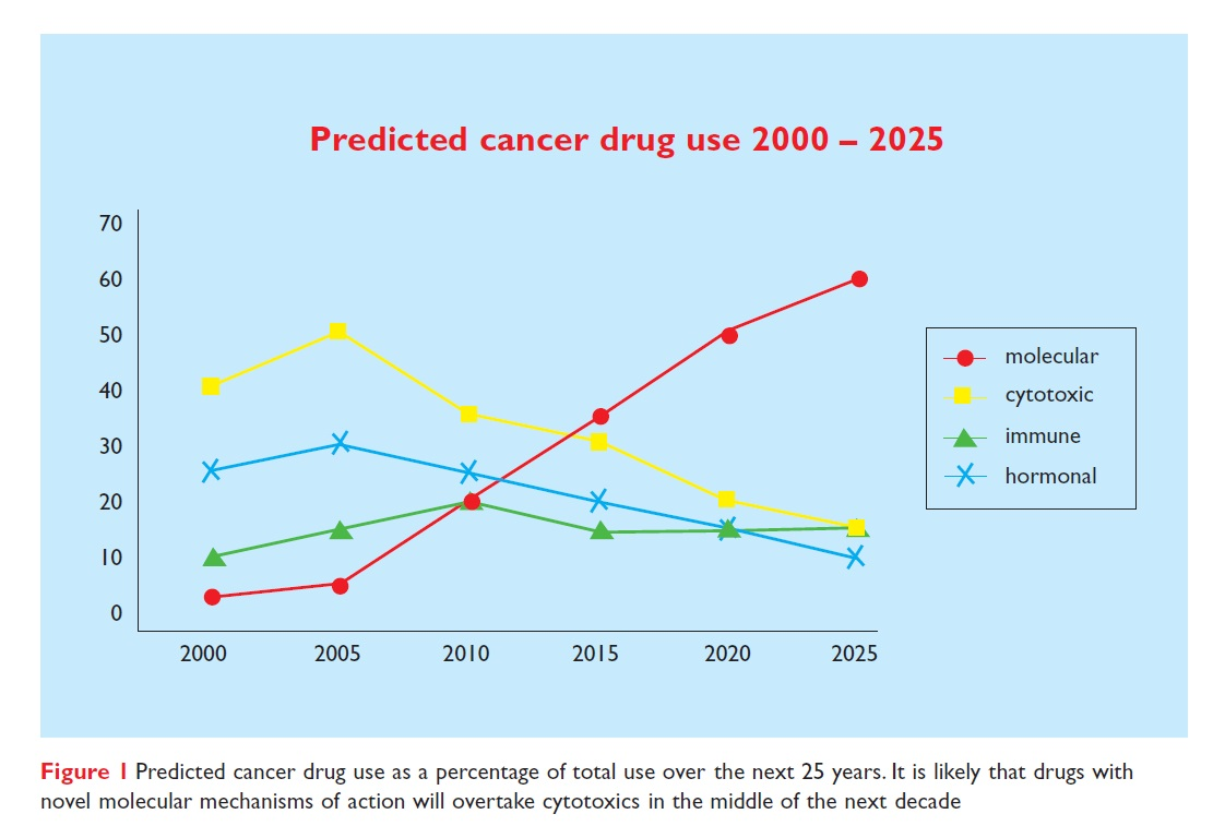 Figure 1 Predicted cancer drug use as a percentage of total use over the next 25 years