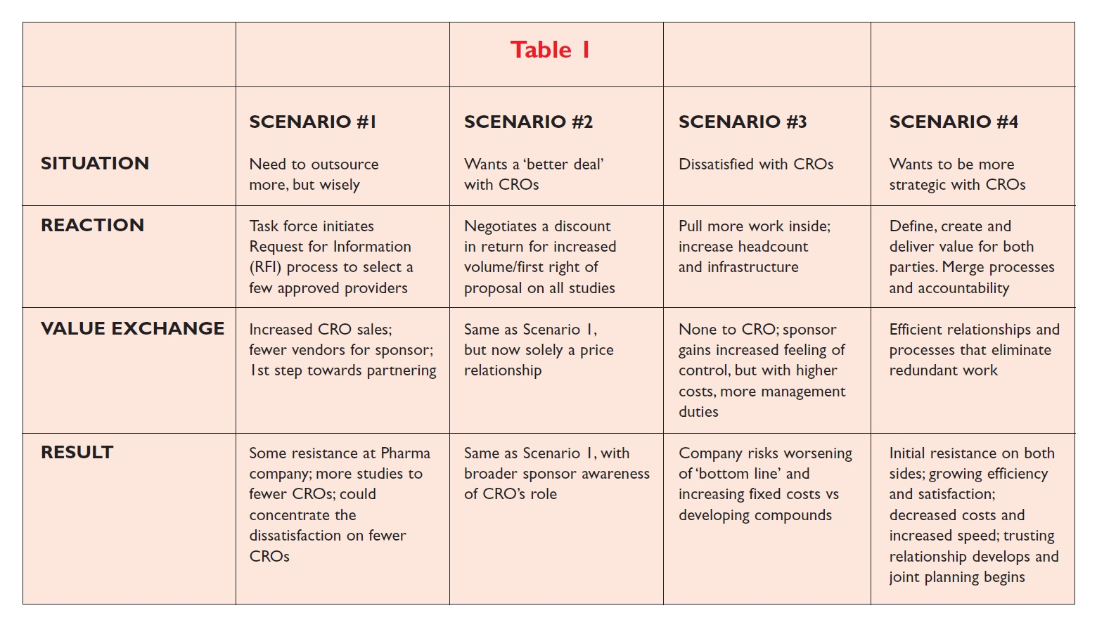 Table 1 Situation, reaction, value eachange, and result