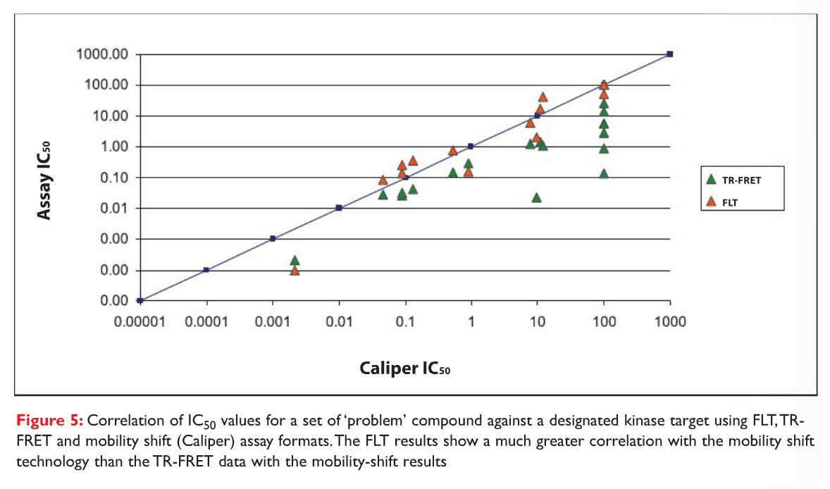 Figure 5 Correlation of IC50 values for a set of 'problem' compound against a designated kinase target