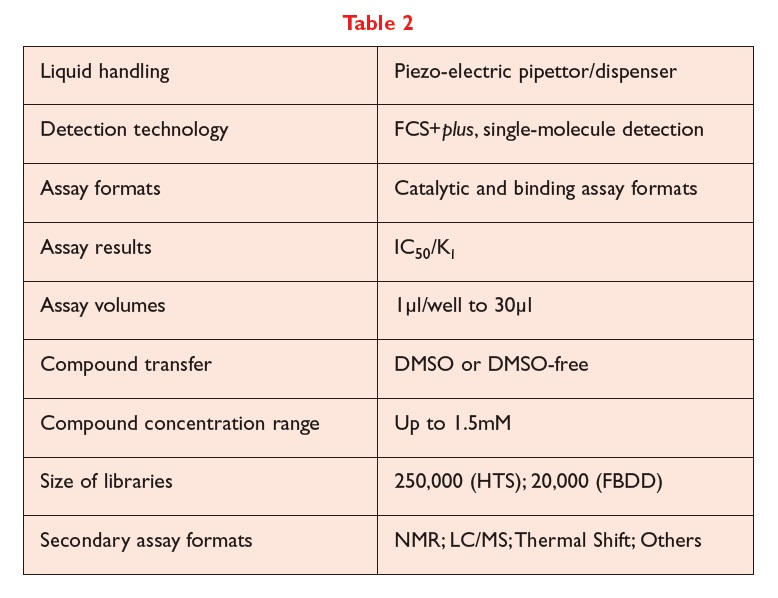 Table 2 Liquid handling, detection technology, assay formats results and volumes, compound transfer and concentration, and size of libraries