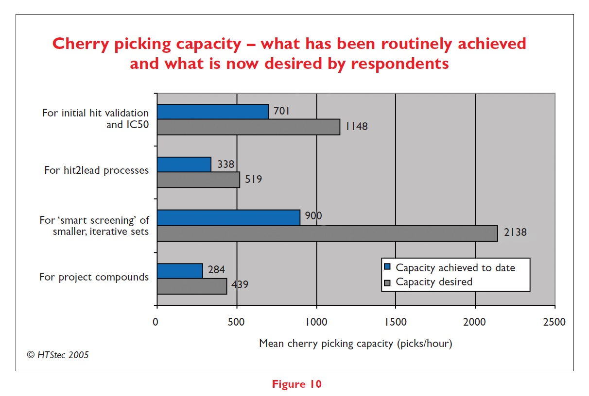 Figure 10 Cherry picking capacity - what has been routinely achieved and what is now desired by respondents