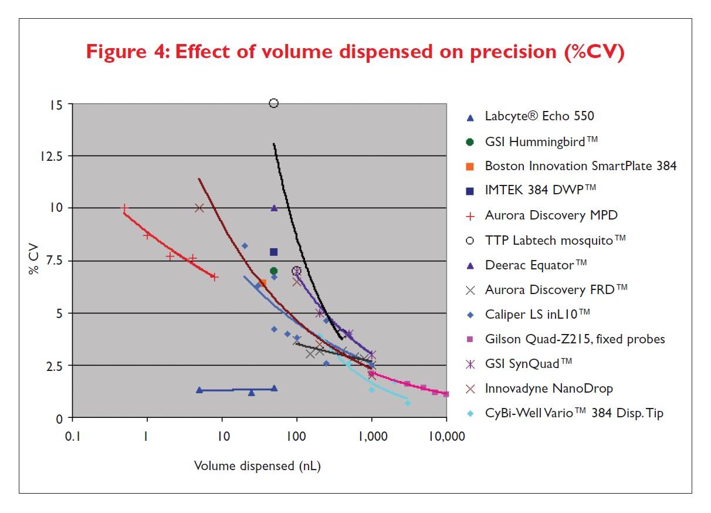 Figure 4 Effect of volume dispensed on precision (%CV)