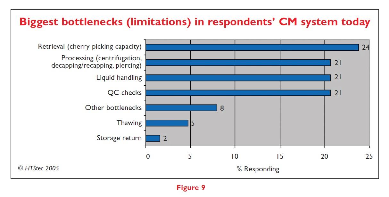 Figure 9 Biggest bottlenecks (limitations) in respondents' CM system today