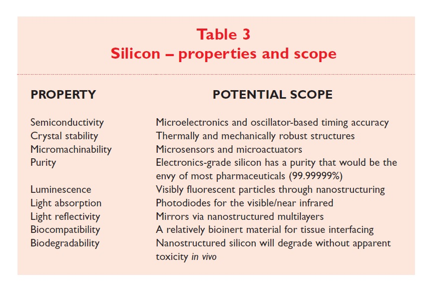 Table 3 Silicon - properties and scope