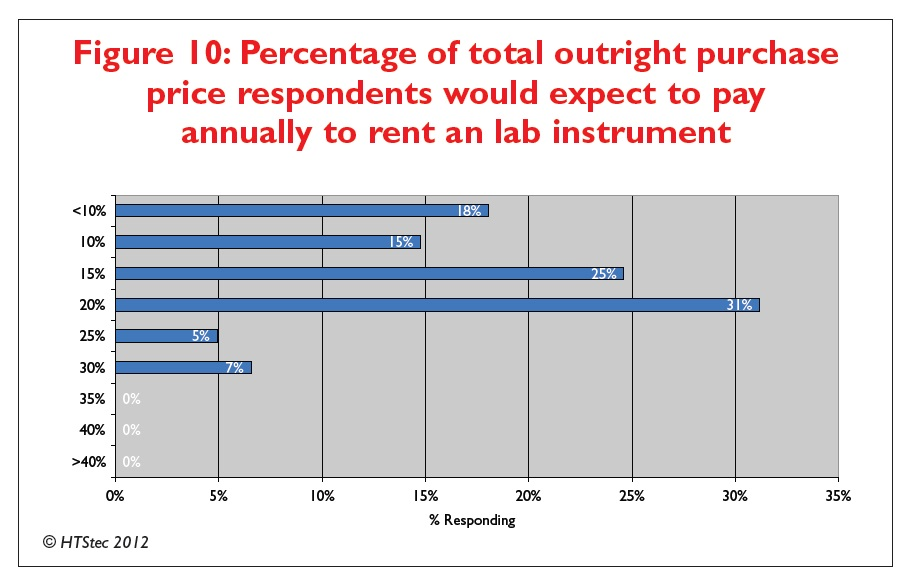 Figure 10 Percentage of total outright purchase price respondents would expect to pay annually to rent a lab instrument