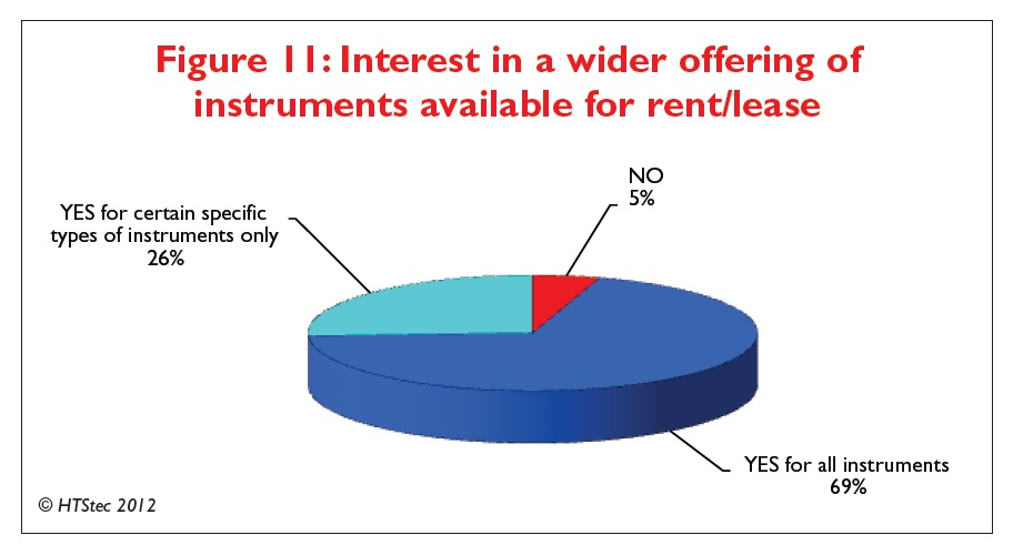 Figure 11 Interest in a wider offering of instruments available for rent/lease
