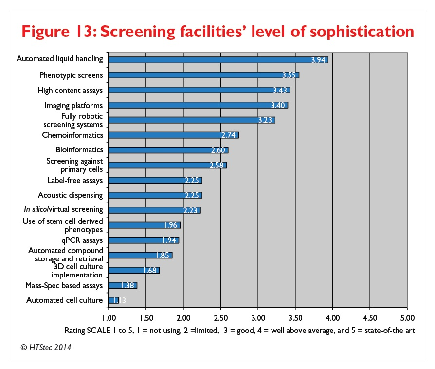Figure 13 Screening facilities' level of sophistication