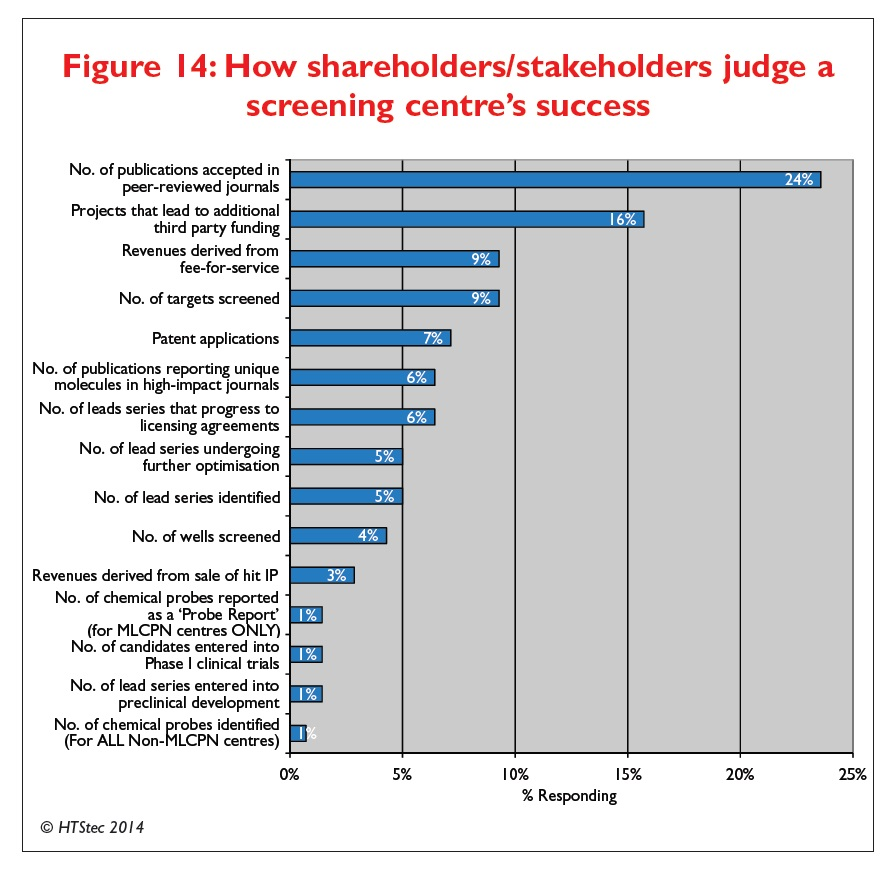 Figure 14 How shareholders/stakeholders judge a screening centre's success