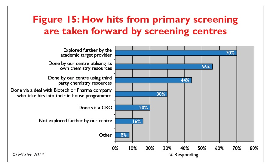 Figure 15 How hits from primary screening are taken forward by screening centres