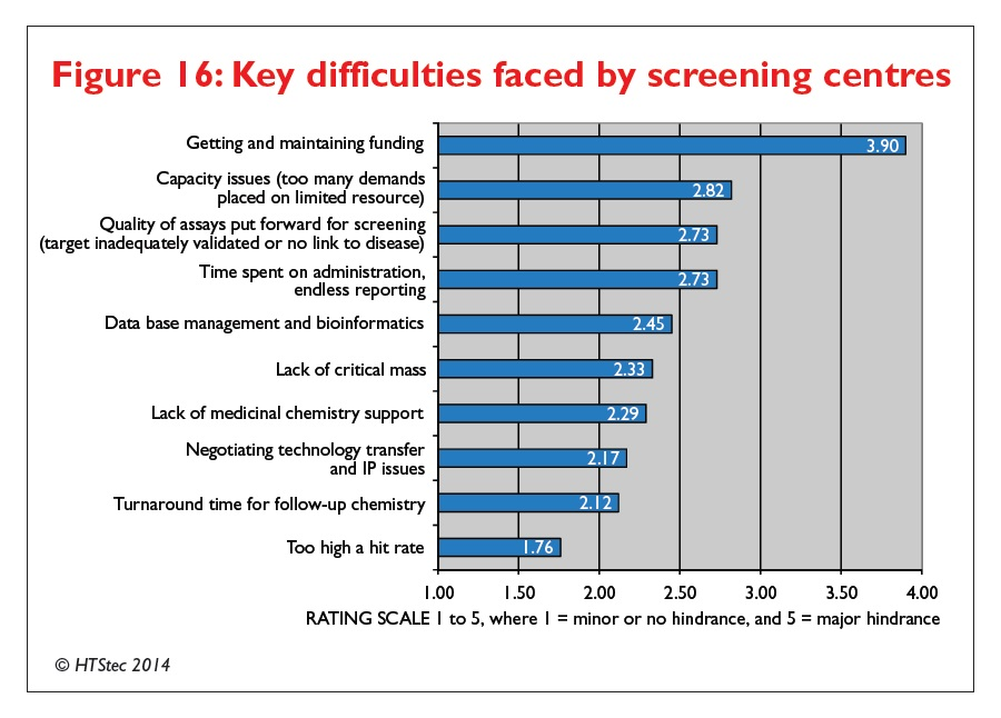 Figure 16 Key difficulties faced by screening centres