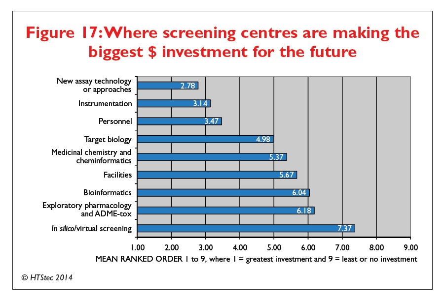 Figure 17 Where screening centres are making the biggest $ investment for the future
