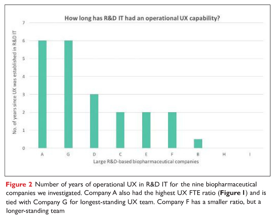 Figure 2 Number of years of operational UX in R&D IT for the nine biopharmaceutical companies investigated