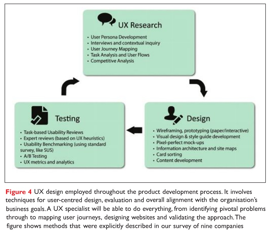 Figure 4 UX design employed throughout the product development process