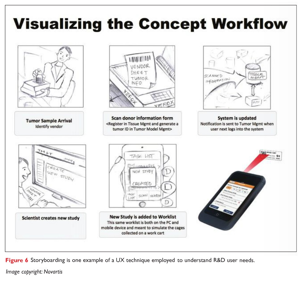 Figure 6 Storyboarding is one example of a UX technique employed to understand R&D user needs