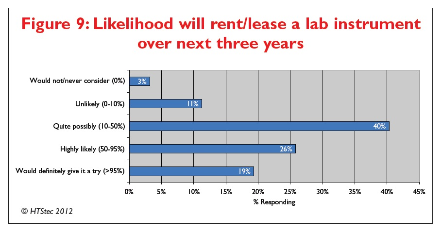 Figure 9 Likelihood will rent/lease a lab instrument over next three years