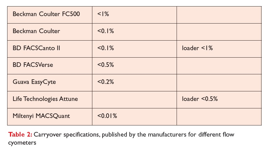 Table 2 Carryover specifications, published by the manufacturers for different flow cytometers