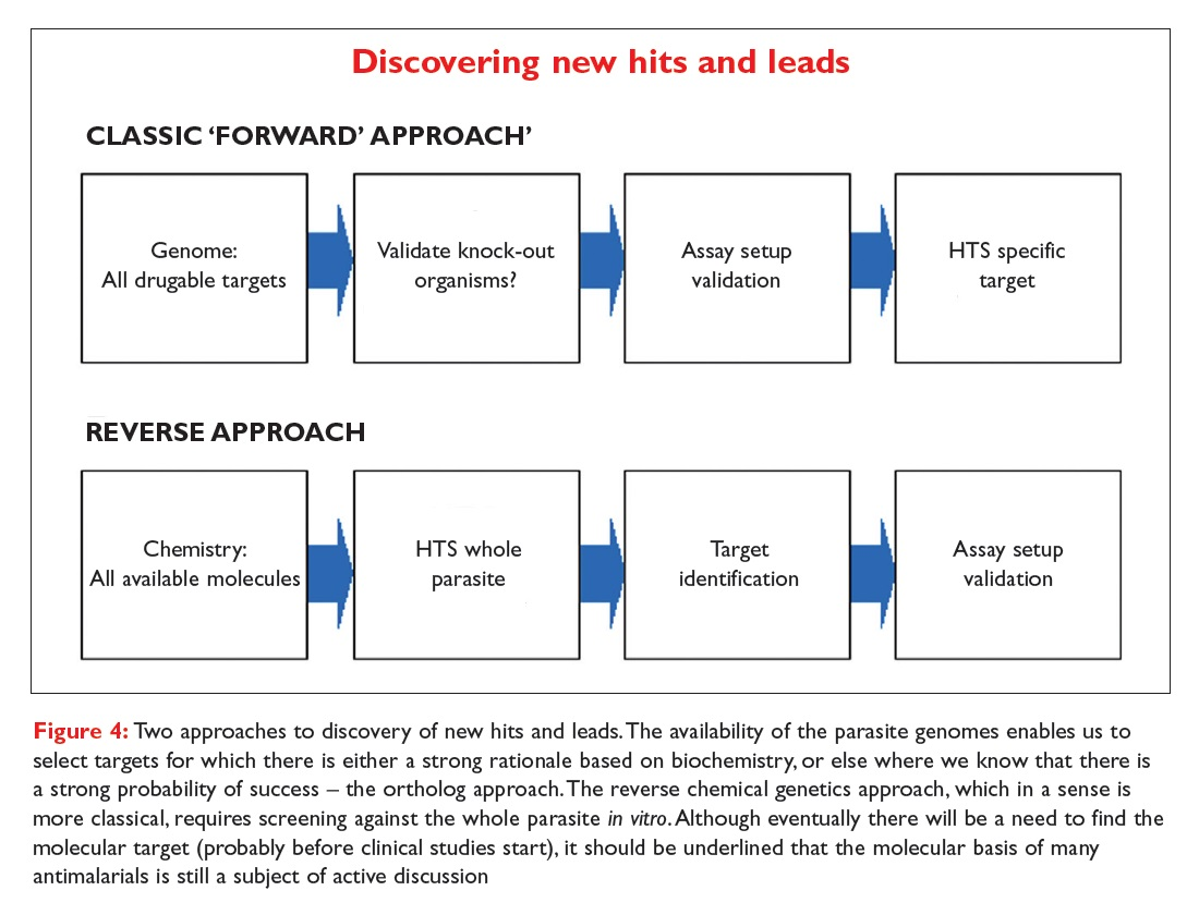 Figure 4 Two approaches to discovery of new hits and leads, the classic forward approach and the reverse approach