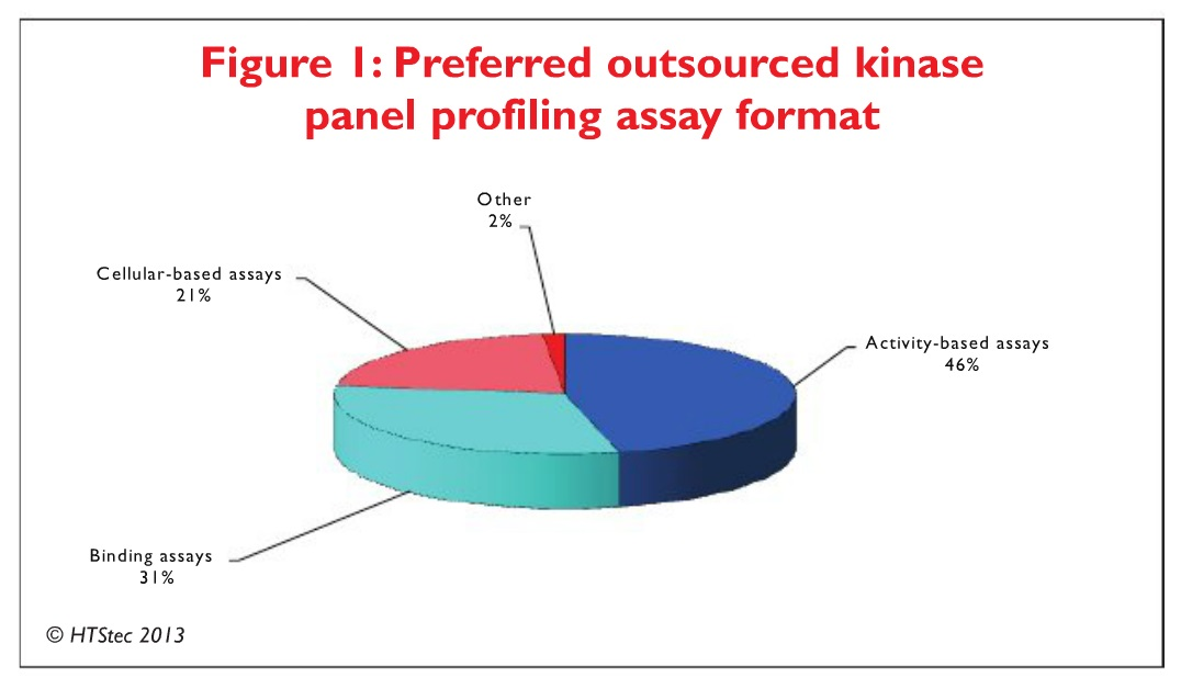 Figure 1 Preferred outsourced kinase panel profiling assay format