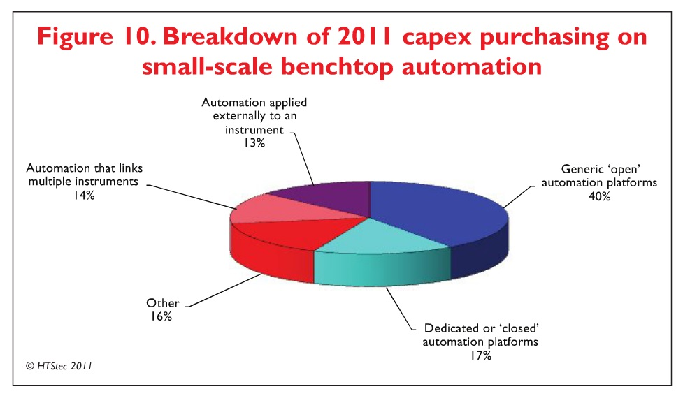 Figure 10 Breakdown of 2011 capex purchasing on small-scale benchtop automation