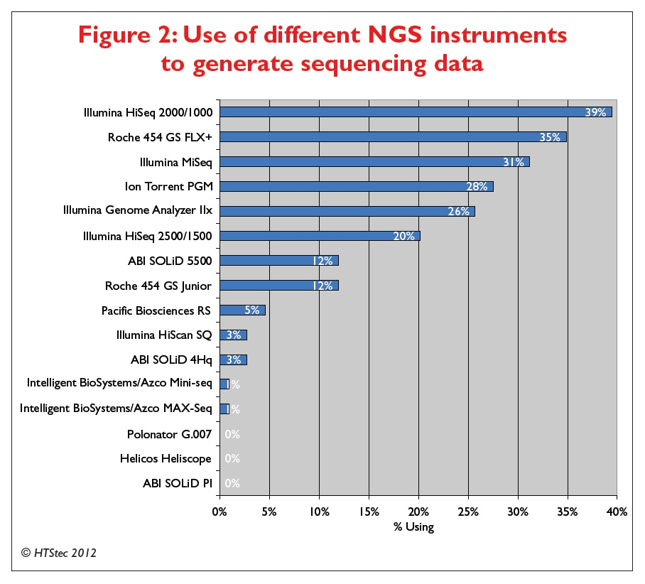 Figure 2 Use of different NGS instruments to generate sequencing data