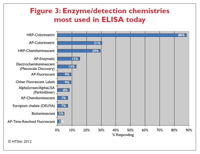 Figure 3 Enzyme/detection chemistries most used in ELISA today