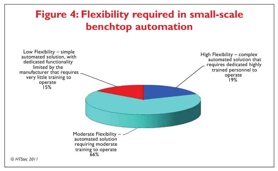 Figure 4 Flexibility required in small-scale benchtop automation