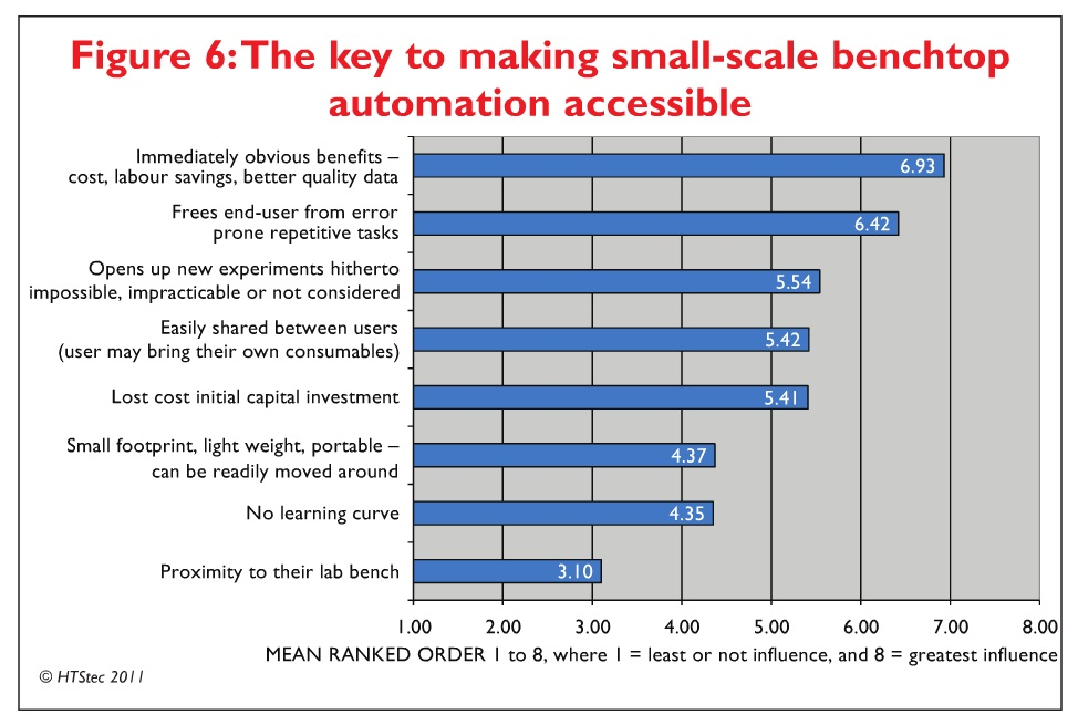 Figure 6 The key to making small-scale benchtop automation accessible