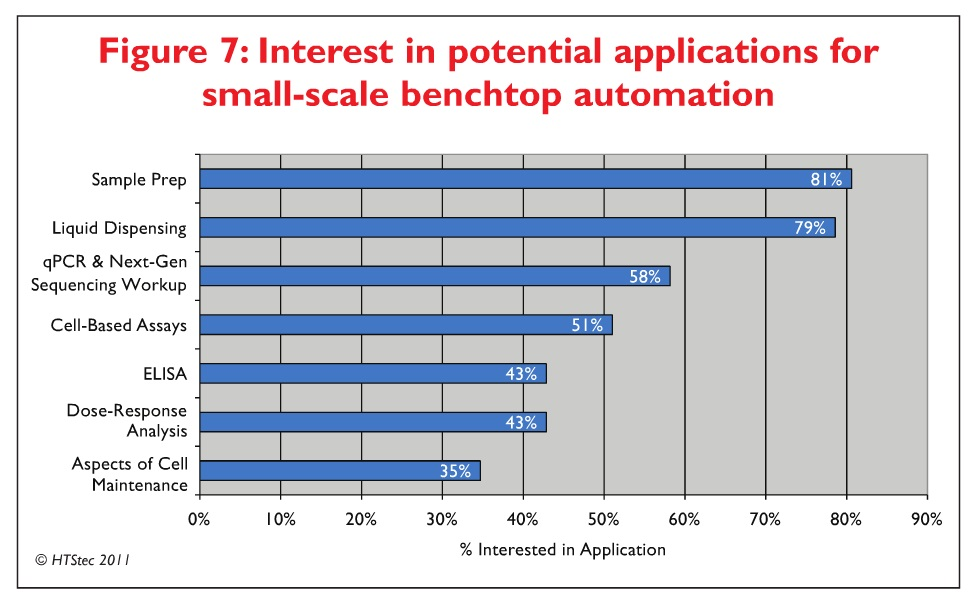 Figure 7 Interest in potential applications for small-scale benchtop automation