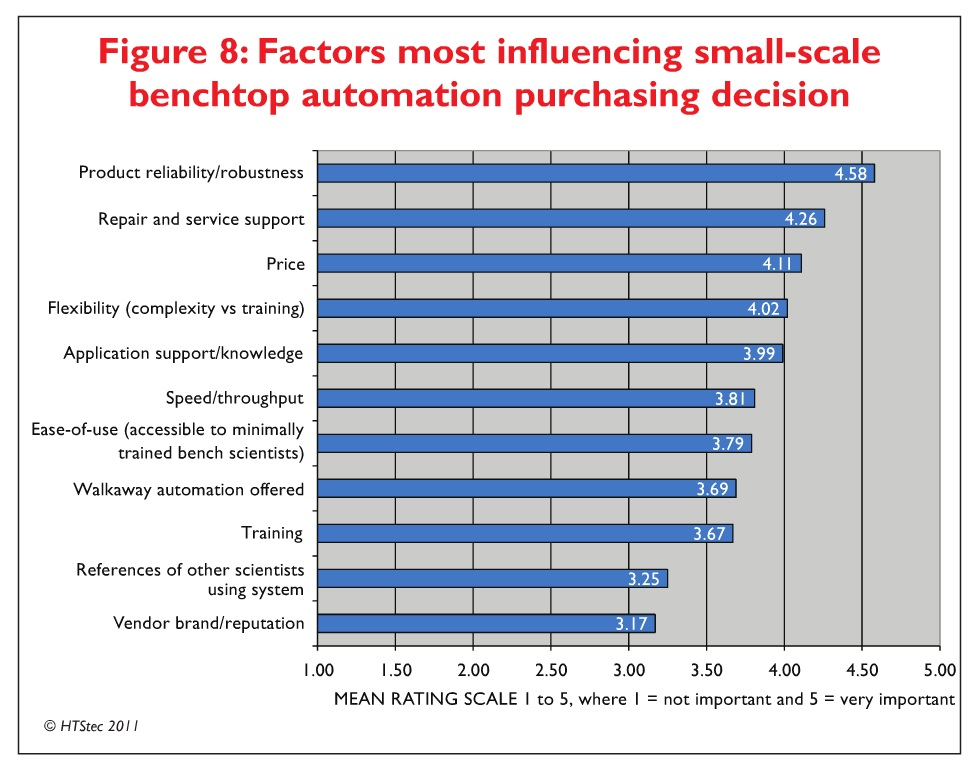 Figure 8 Factors most influencing small-scale benchtop automation purchasing decision