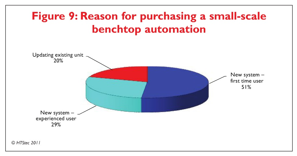 Figure 9 Reason for purchasing a small-scale benchtop automation