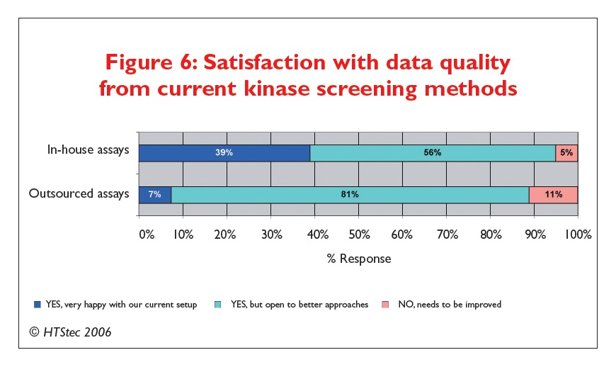 Figure 6 Satisfaction with data quality from current kinase screening methods