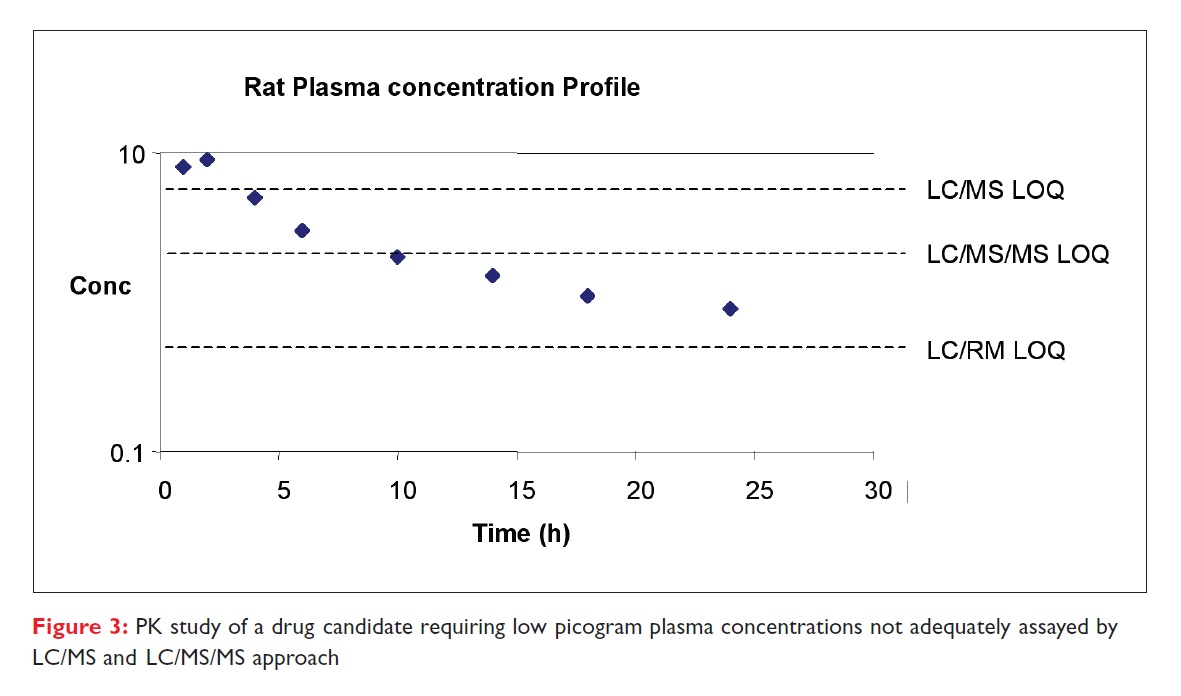 Figure 3 PK study of a drug candidate requiring low picogram plasma concentrations