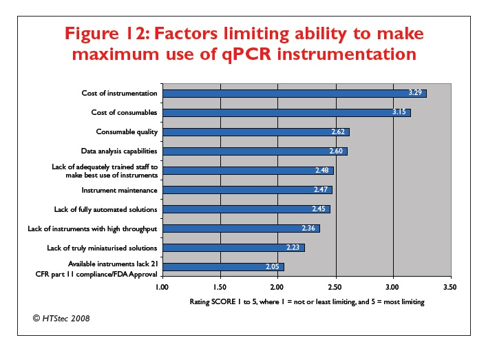 Figure 12 Factors limiting ability to make maximum use of qPCR instrumentation