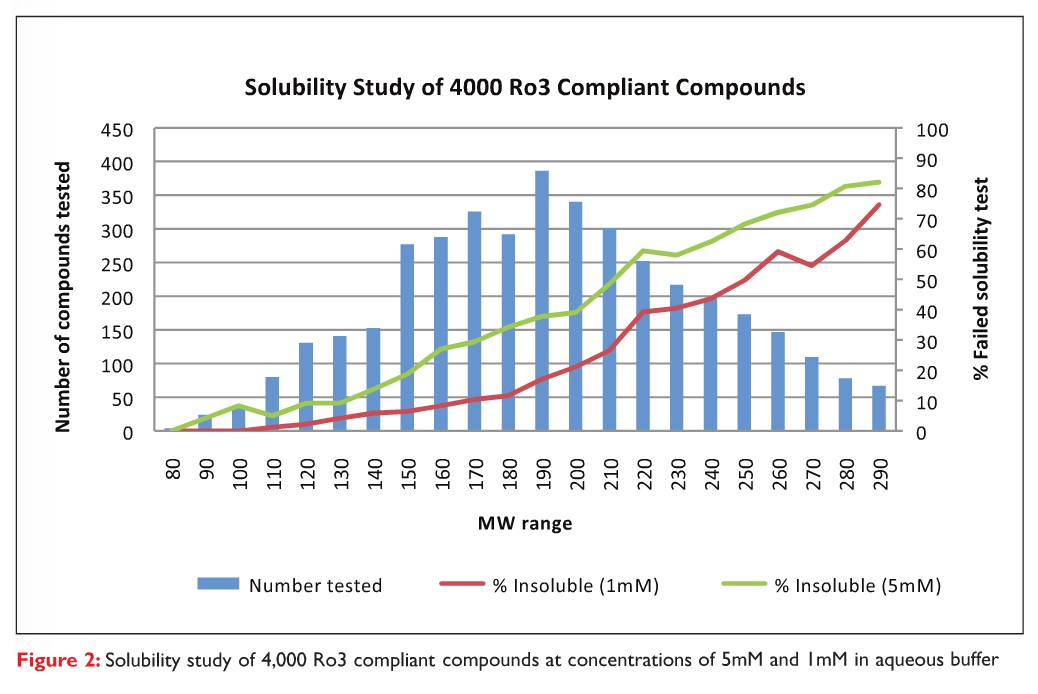 Figure 2 Solubility study of 4000 Ro3 compliant compounds