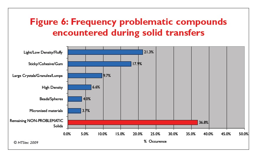 Figure 6 Frequency problematic compounds encountered during solid transfers