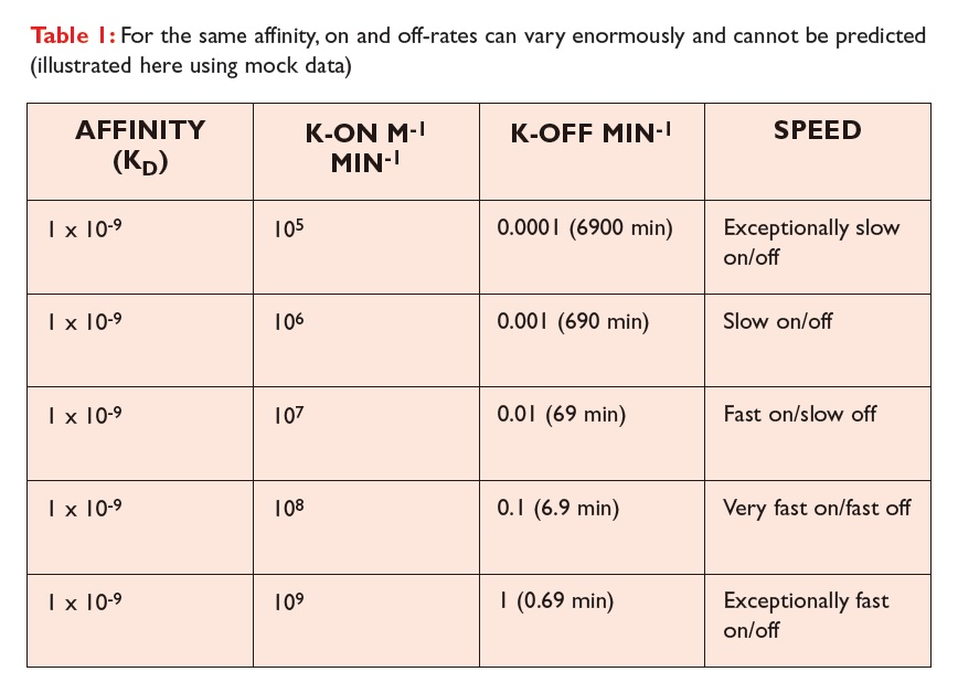 Table 1 For the same affinity, on and off-rates can vary enormously and cannot be predicted