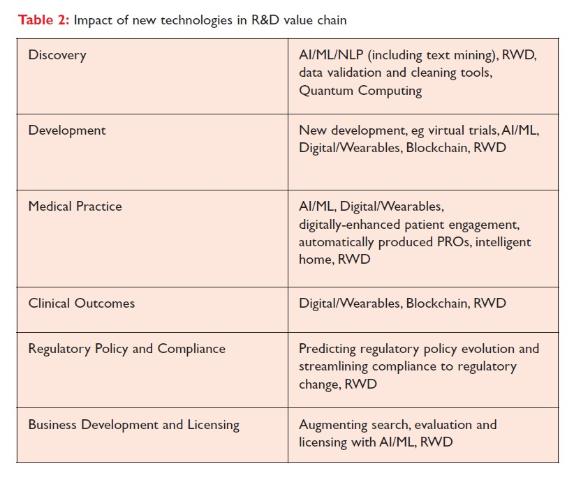 Table 2 Impact of new technologies in R&D value chain