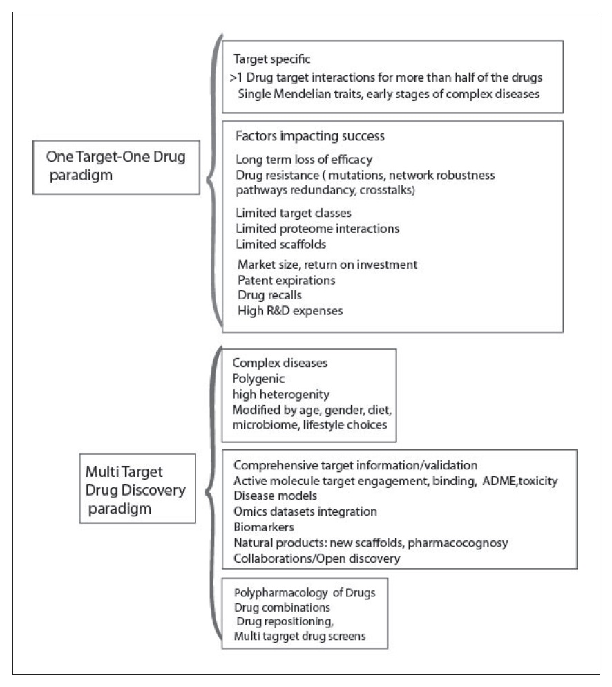 Figure 1 One target one drug paradigm, and multi target drug discovery paradigm diagrams