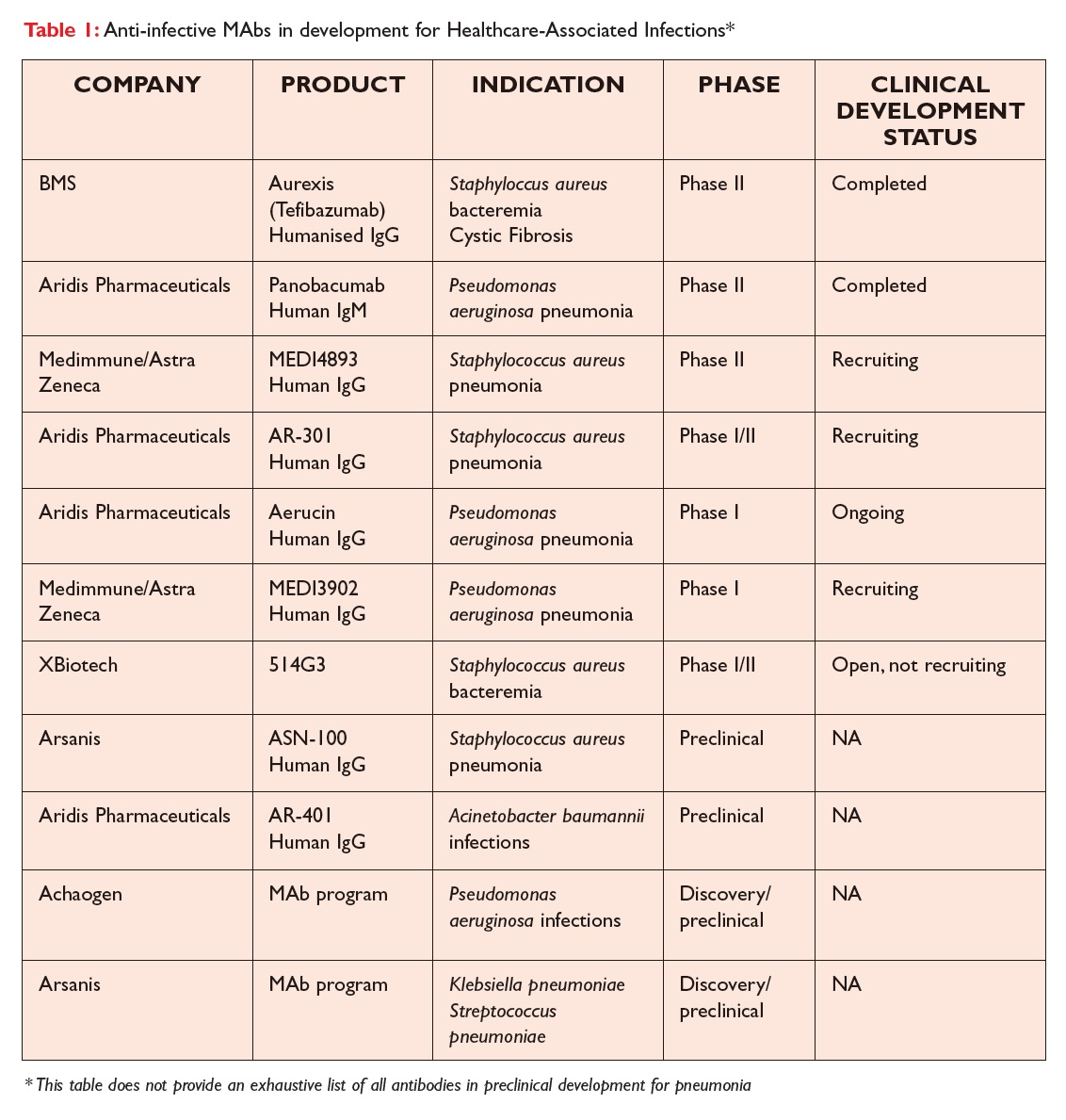 Table 1 Anti-infective MAbs in development for Healthcare-Associated Infections