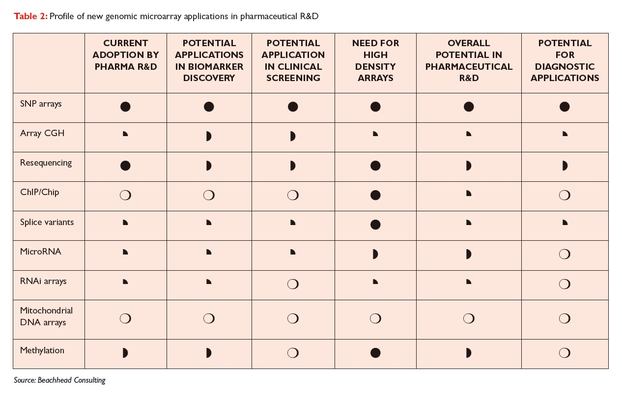 Table 2 Profile of new genomic microarray applications in pharmaceutical R&D