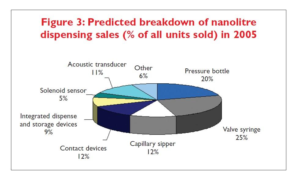 Figure 3 Predicted breakdown of nanolitre dispensing sales (% of all units sold) in 2005