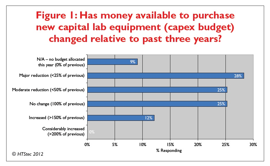 Figure 1 Has money available to purchase new capital lab equipment (capex budget) changed relative to past three years?
