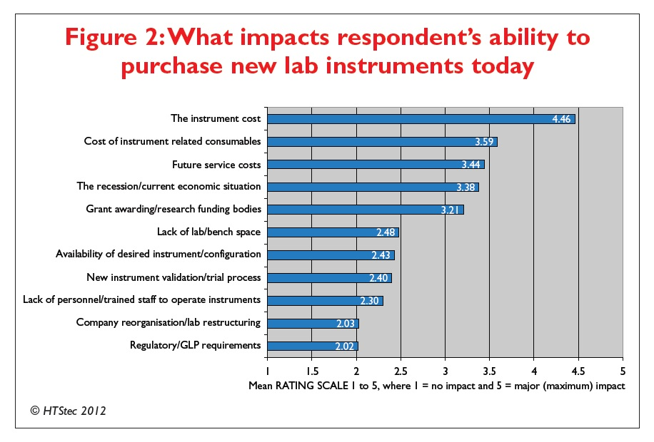 Figure 2 What impacts respondent's ability to purchase new lab instruments today