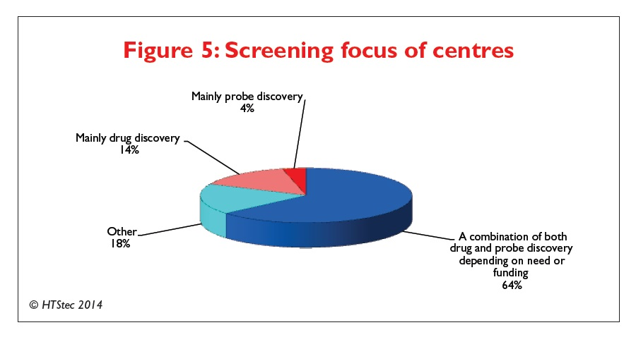 Figure 5 Screening focus of centres