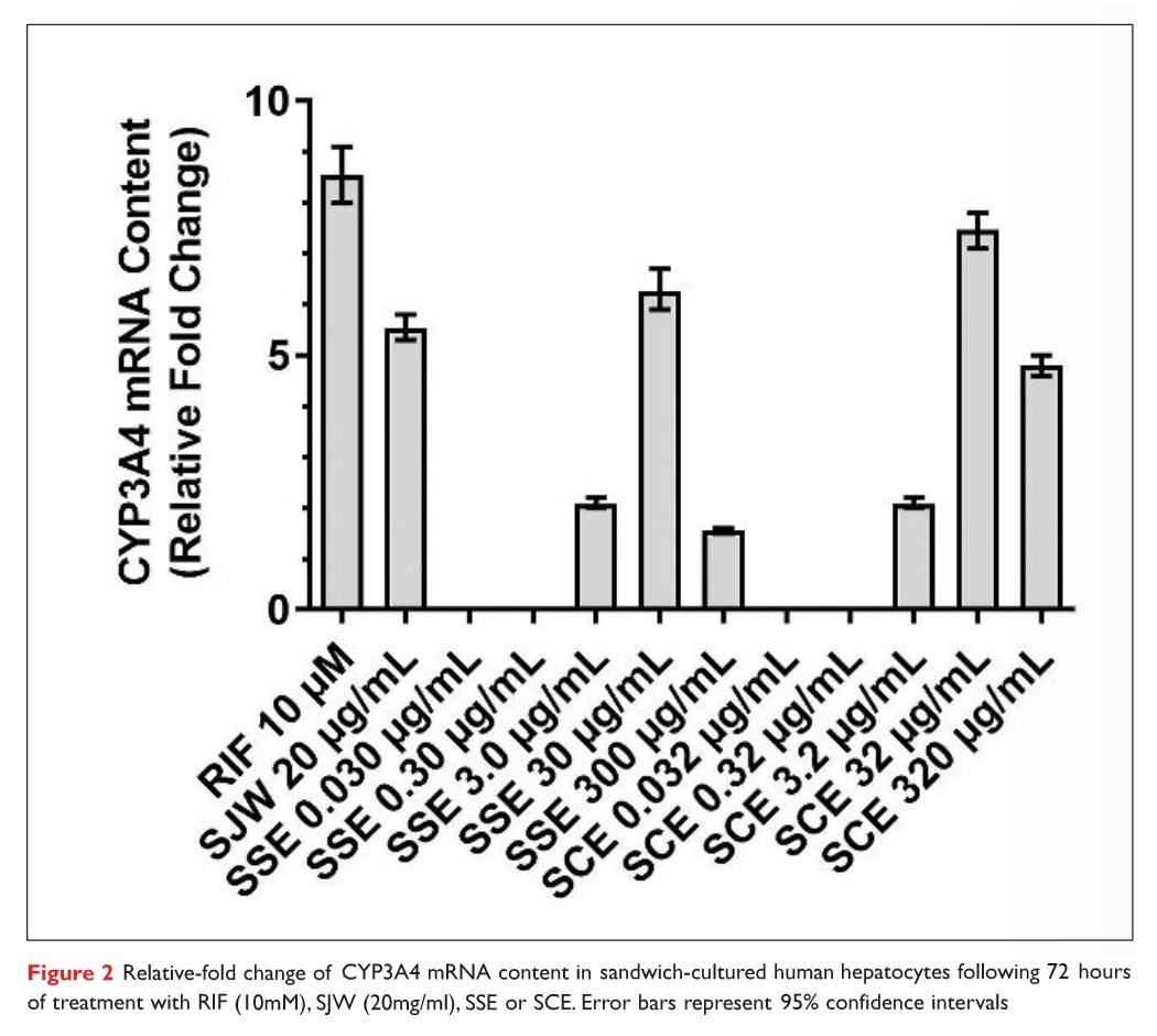 Figure 2 Relative-fold change of CYP3A4 mRNA content in sandwich-cultured human hepatocytes