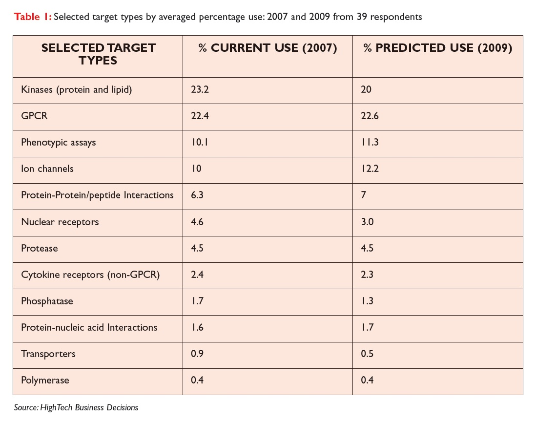 Table 1 Selected target types by averaged percentage use: 2007 and 2009 from 39 respondents