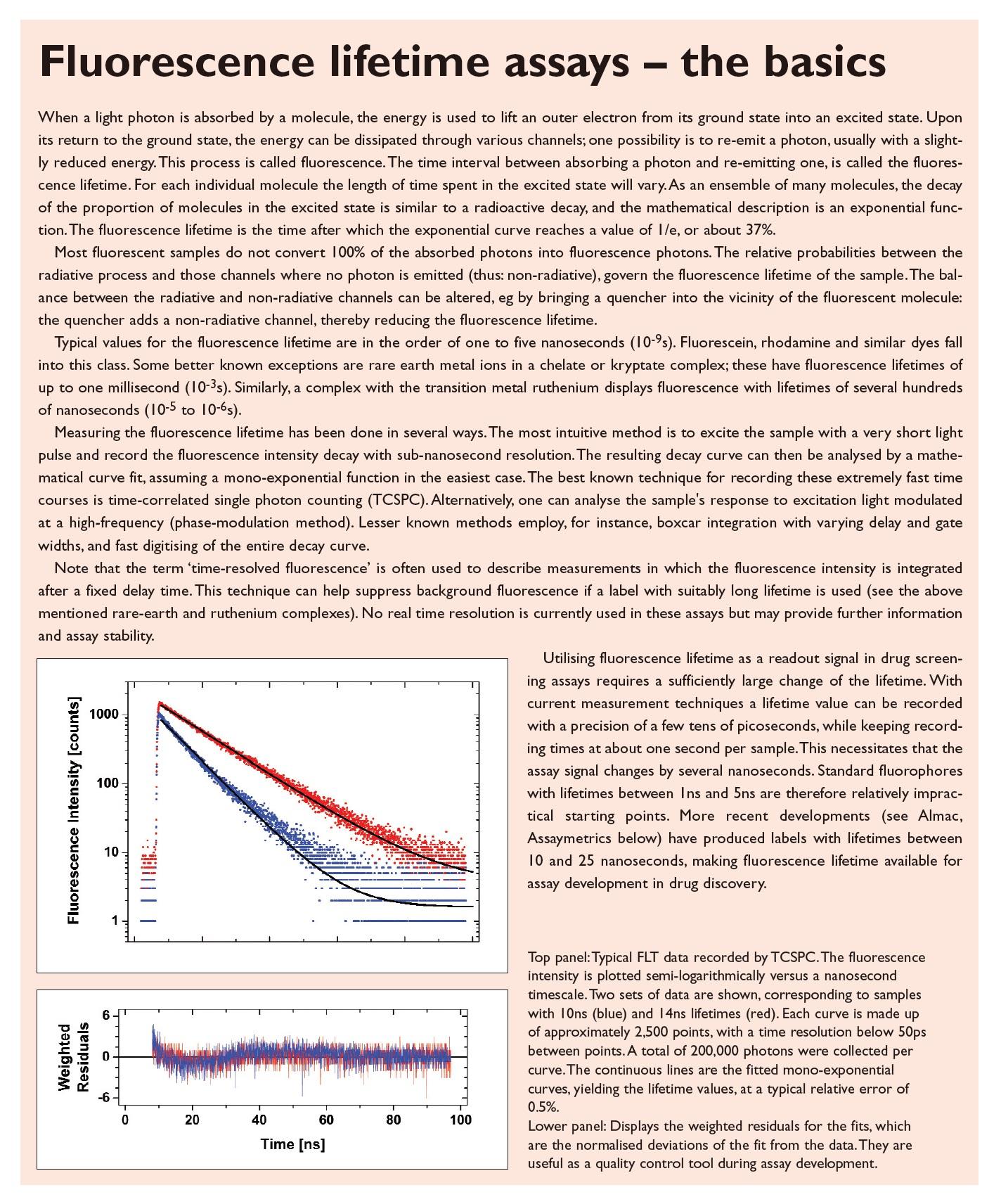 Excerpt 1 Fluorescence lifetime assays, the basics
